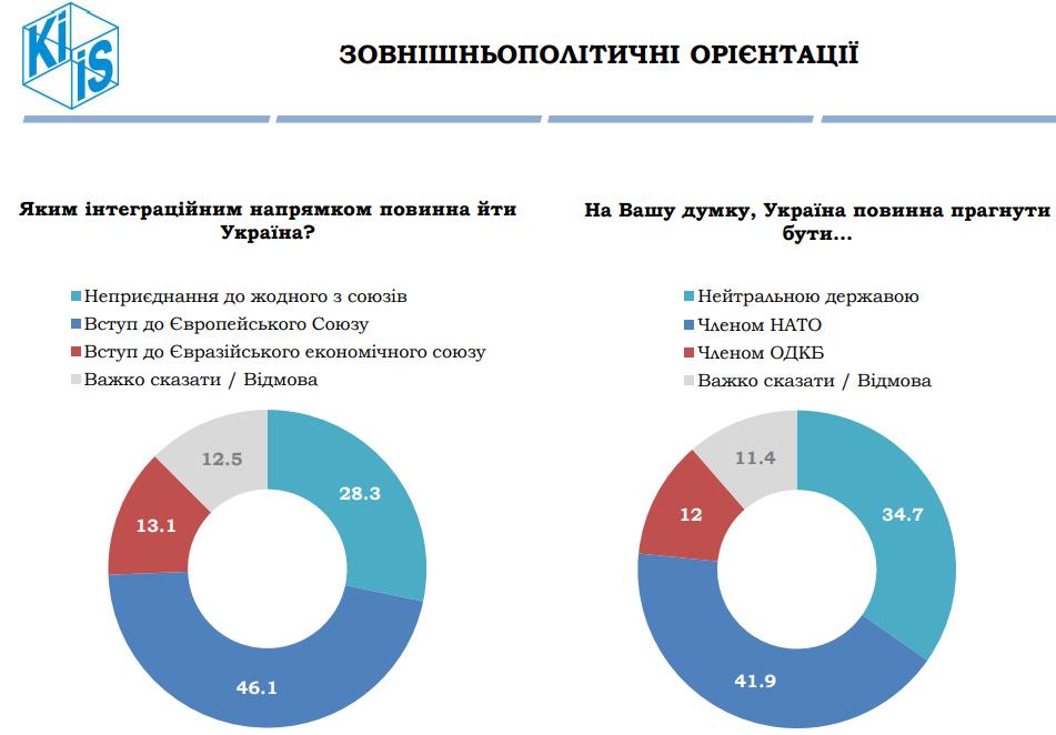 Вступу до ЄС і НАТО підтримують понад 40% українців, ще 6% готові переїхати до РФ — опитування