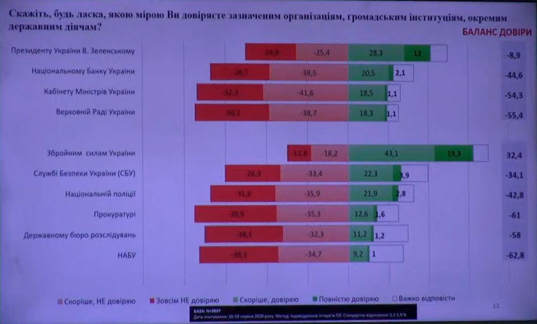 Рейтинг Зеленского: доверие к президенту опустилась до отрицательного уровня, скриншот видео
