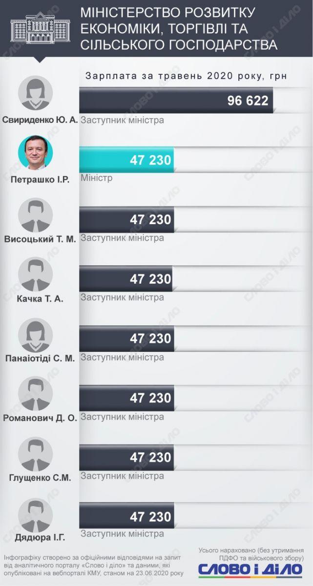 Зарплати Авакова і Шмигаля виявилися нижчими, ніж у підлеглих. Фото: Слово і Діло
