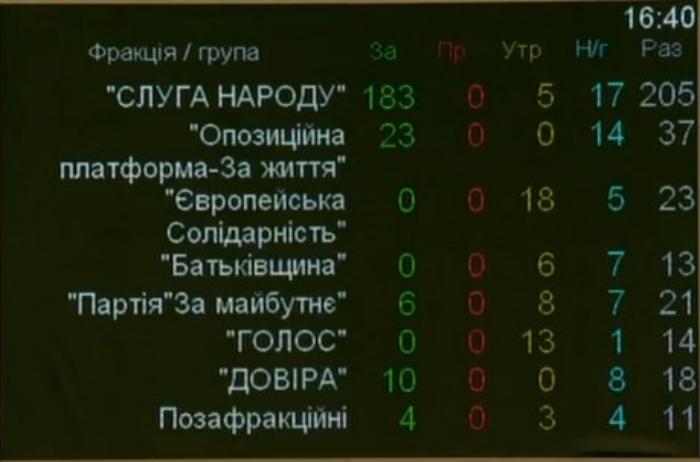 Результаты голосования за отставку Терентьева, скриншот видео
