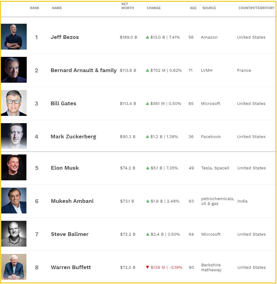 Новий рейтинг Forbes