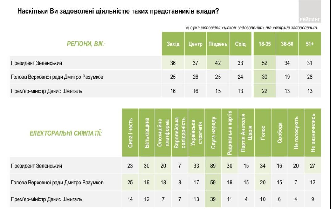 Наскількі завдоволені представниками влади українці. Фото: Рейтинг