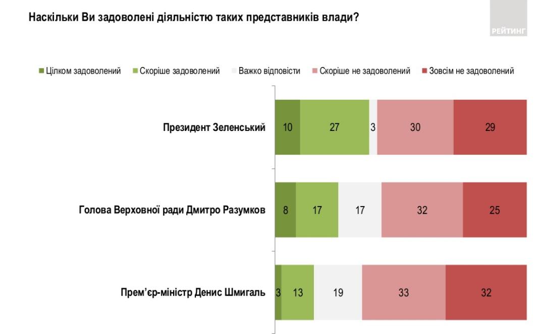 Наскільки українці завдоволені роботою влади. Фото: Рейтинг