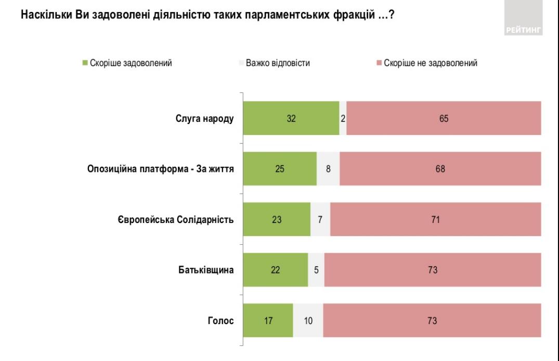 Рейтинг парламентских фракций. Фото: Рейтинг