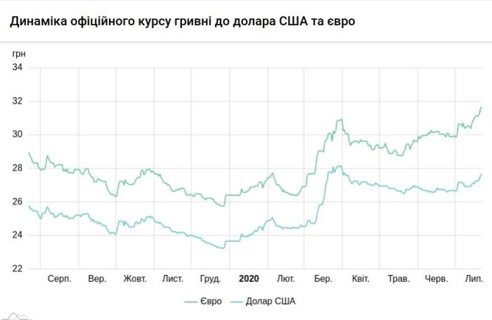 Динамика официального курса гривны к доллару США и евро, инфографика: НБУ