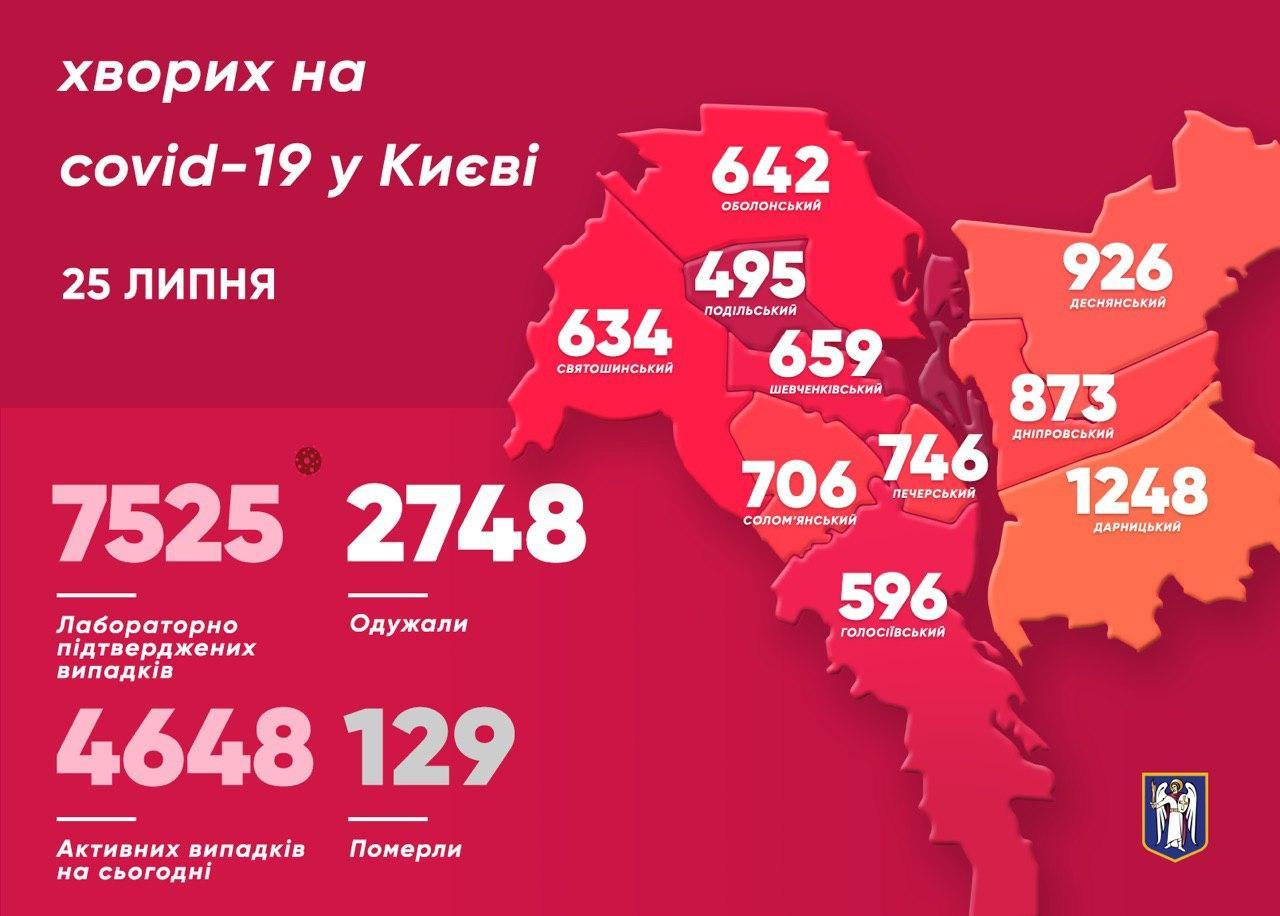 Коронавирус в Киеве, инфорграфика: Виталий Кличко