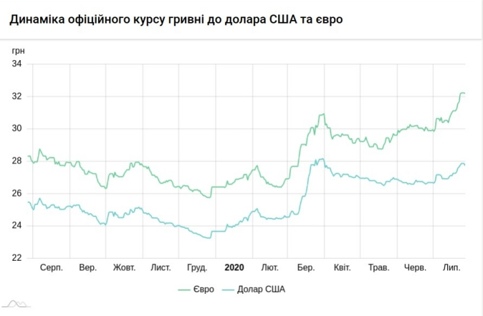 Курс гривны к иностранным валютам, инфографика: НБУ