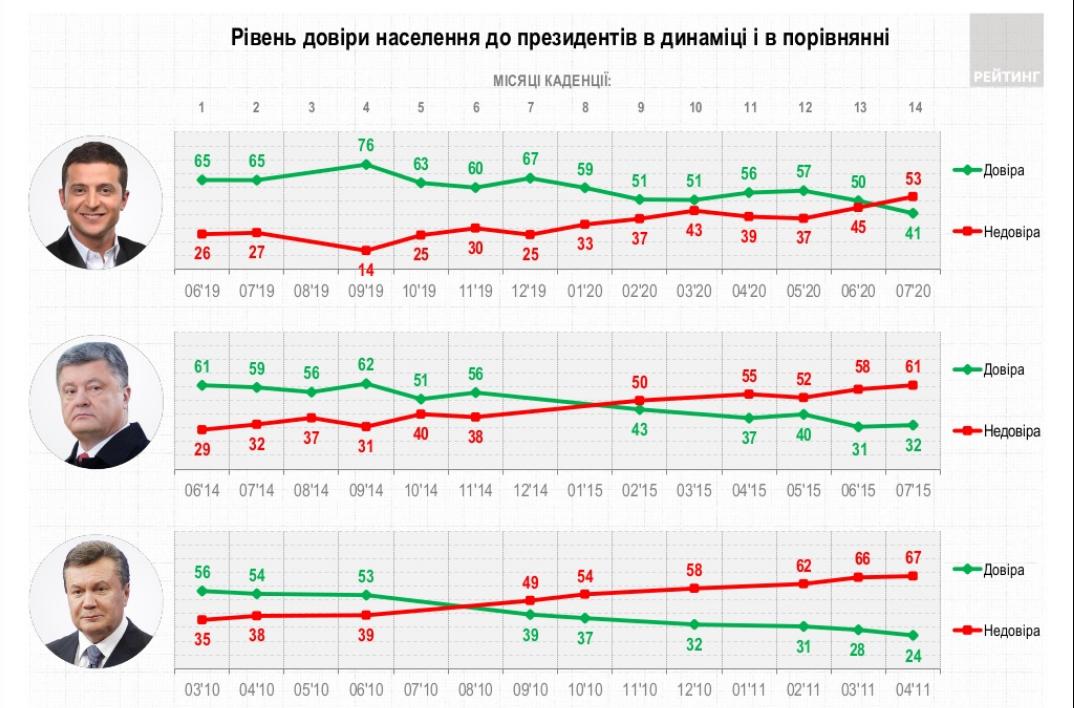 Порівняння рейтингів довіри президентів.Інфографіка: Рейтинг