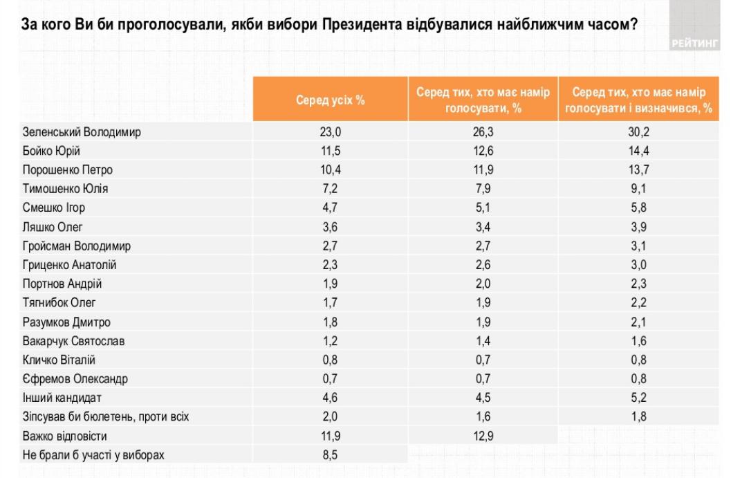 Рейтинг політичних лідерів. Інфографіка: Рейтинг