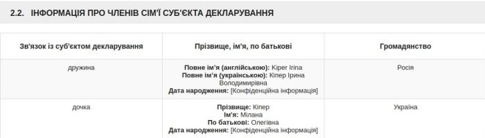 Скриншот из декларации Олега Кипера