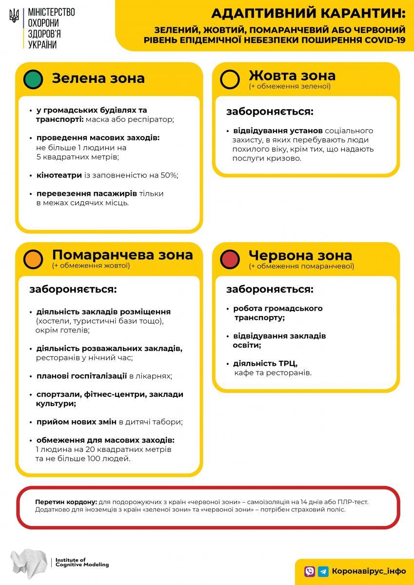 На чотири карантинні зони сьогодні поділить Україну МОЗ — коронавірус в Україні