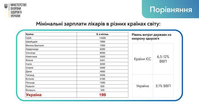 Сравнение зарплат украинских медиков с европейскими коллегами. Инфографика: Минздрав