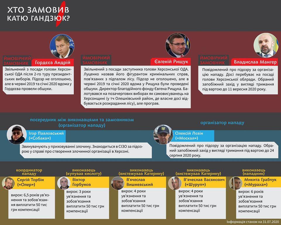 """Причастные к убийству Кати Гандзюк. Инфографика: """"Кто заказал Катю Гандзюк"""""""