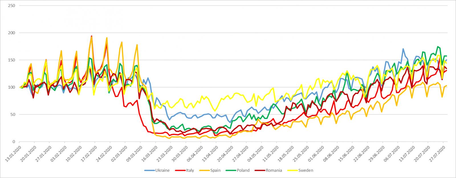 Динаміка мобільності населення в Україні та країнах Європи під час карантинних заходів