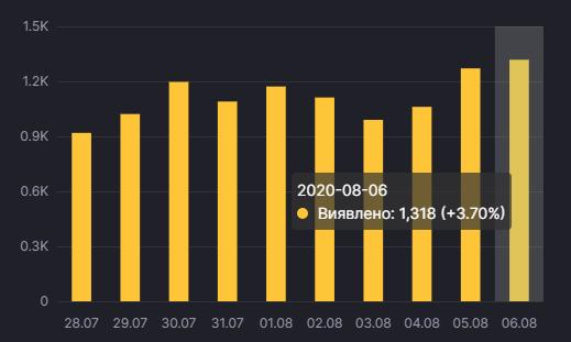 Динаміка росту захворюванності на коронавірус в Україні. Інфографіка: РНБО