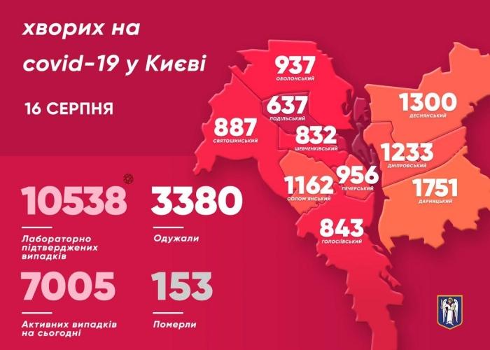 Коронавірус у Києві, інфографіка: КГГА