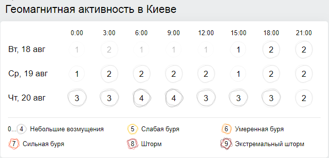 Геомагнитная обстановка в Киеве 19 августа. Скриншот: Gismeteo