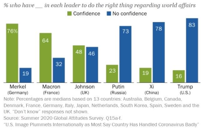 Рейтинги довіри Меркель, Макрону і Трампу оприлюднили у США