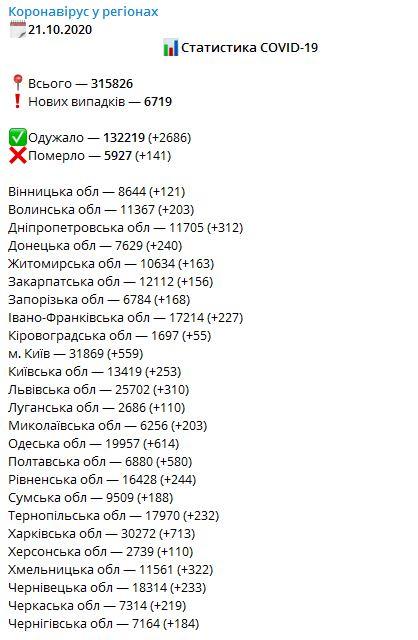 Динаміка захворюваності на коронавірус в Україні, дані — РНБО