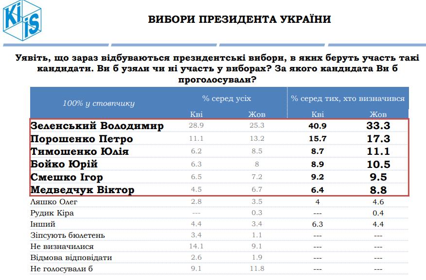 Президентский рейтинг / Фото: КМИС