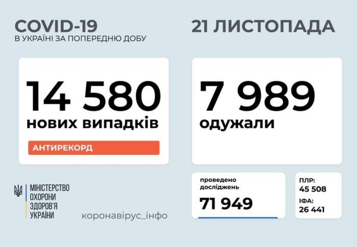 Коронавирус в Украине, инфографика: Минздрав