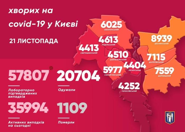 Коронавирус в Киеве, инфографика: КГГА