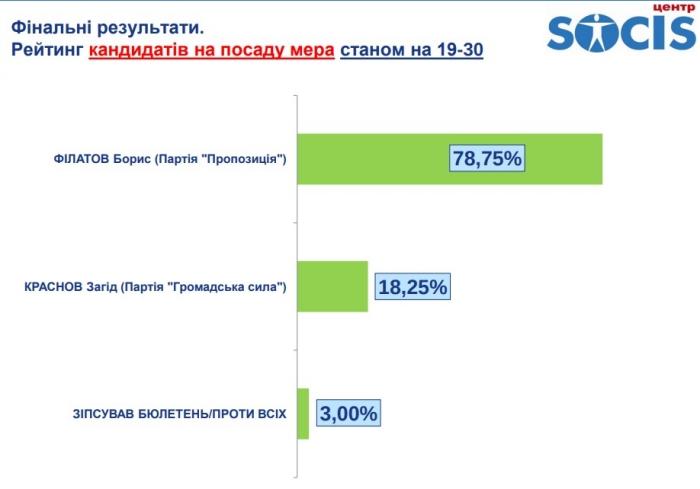 Результаты экзит-пола во Львове, инфографика: SOCIS