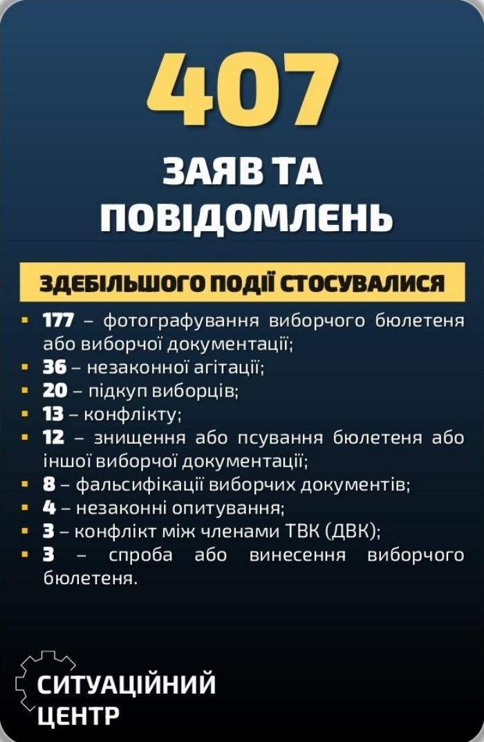 Нарушения во время местных выборов, инфографика: Национальная полиция