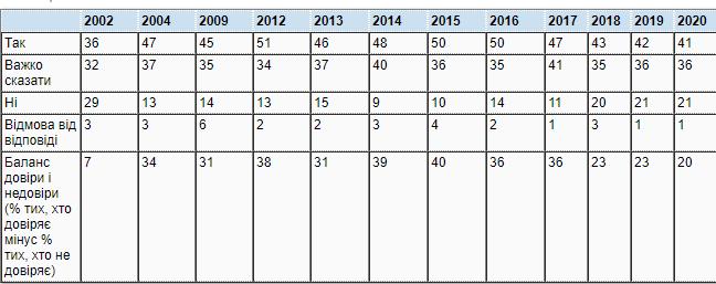Результаты опроса. Инфографика: пресс-служба КМИС