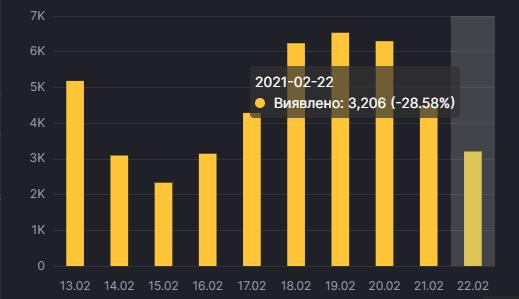 Динамика распространения коронавируса в Украине. Инфографика: СНБО