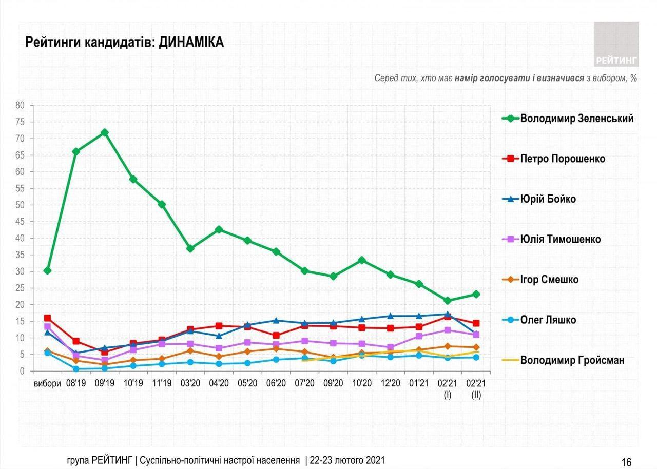 Рейтинг кандидатов, инфографика: «Рейтинг»