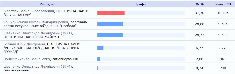 Предварительные результаты голосования. Скриншот: ЦИК