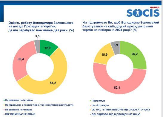 Результаты опроса, инфографика: «Социс»