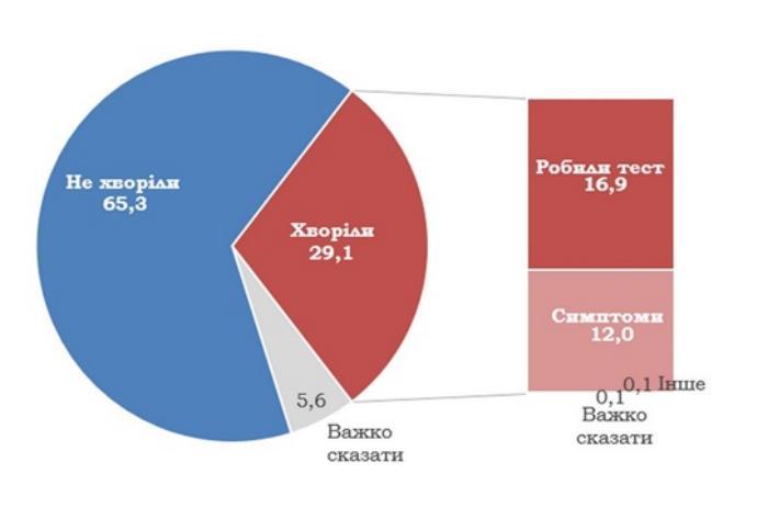 Результаты опроса относительно COVID-19, инфографика: КМИС