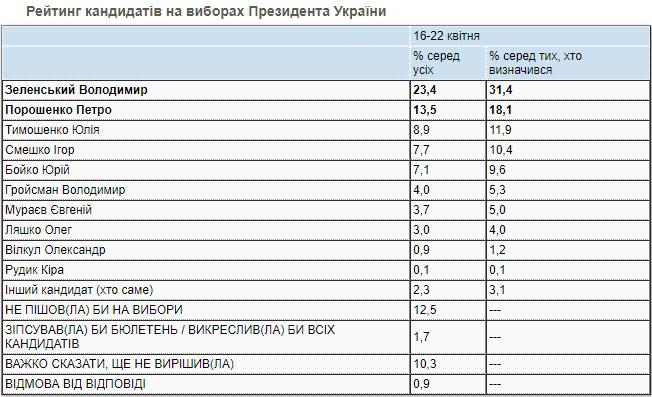 Президентский рейтинг. Инфографика: КМИС