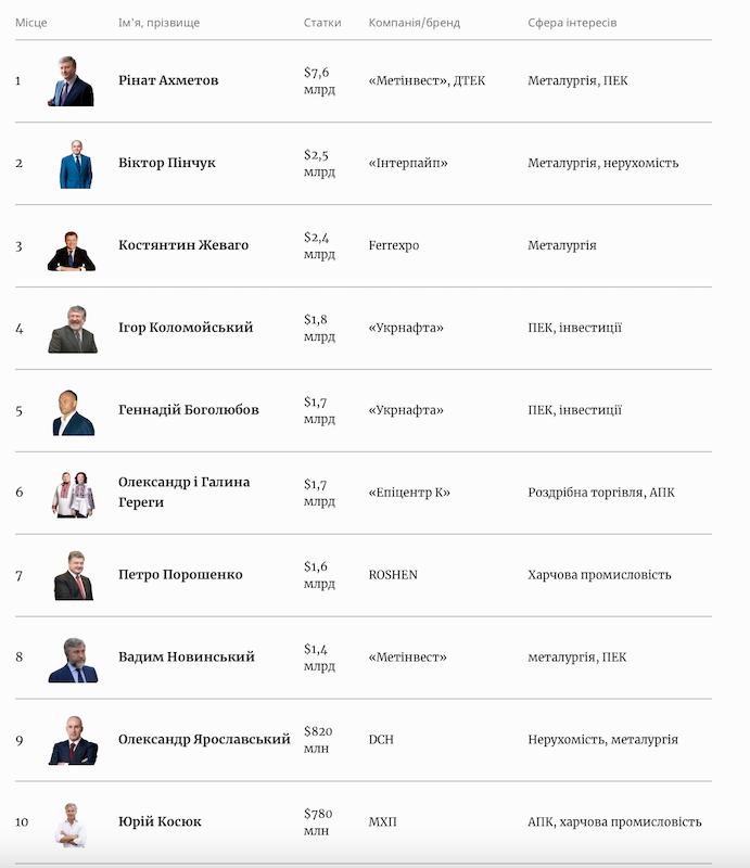 Список самых богатых украинцев. Скриншот:Forbes