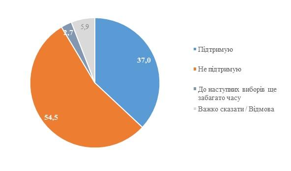 Результаты социологического опроса. Инфографика: КМИС