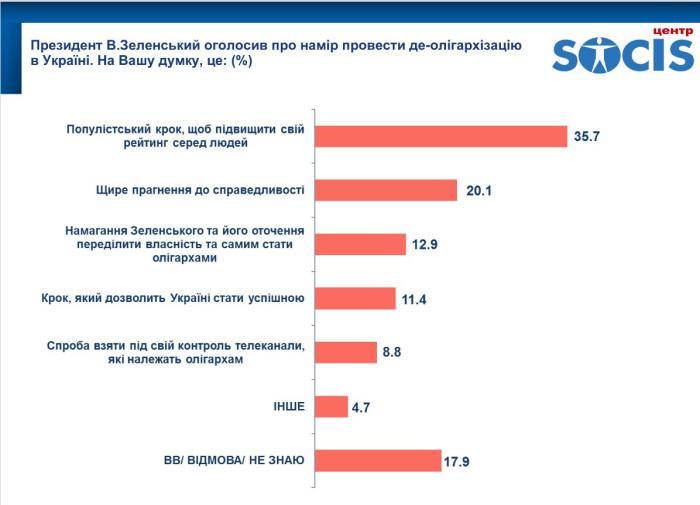 Результаты опроса, инфографика: центр SOCIS