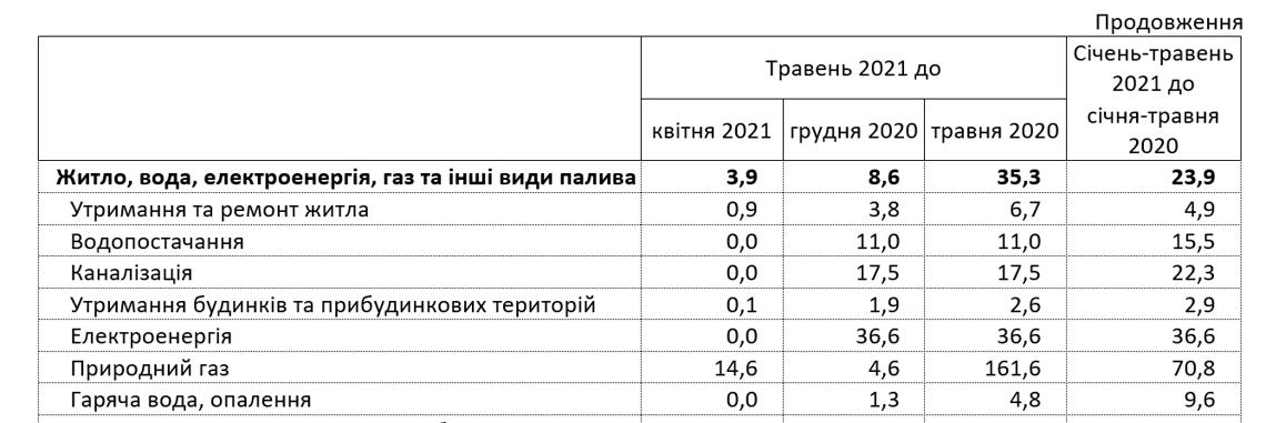 Тарифы в Украине. Инфографика: Госстат