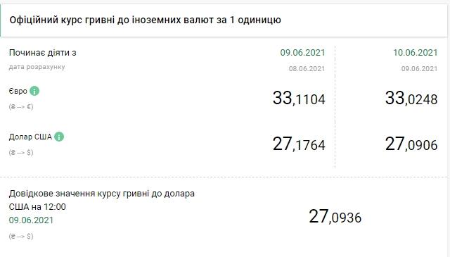 Курс доллара в Украине. Инфографика: НБУ