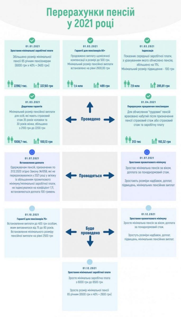 Инфографика: Пенсионный фонд