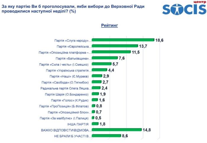 Результаты соцопроса, инфографика: SOCIS