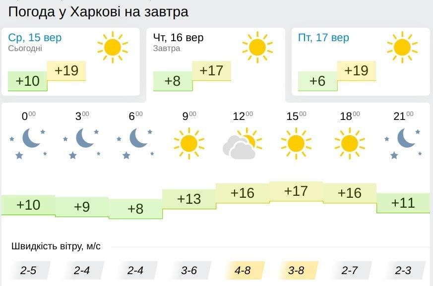 Погода в Харькове 16 сентября, данные: Gismeteo