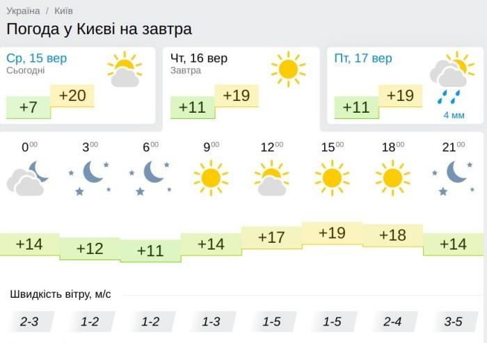 Погода в Киеве 16 сентября, данные: Gismeteo