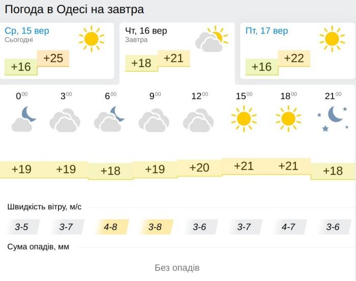 Погода в Одессе 16 сентября, данные: Gismeteo