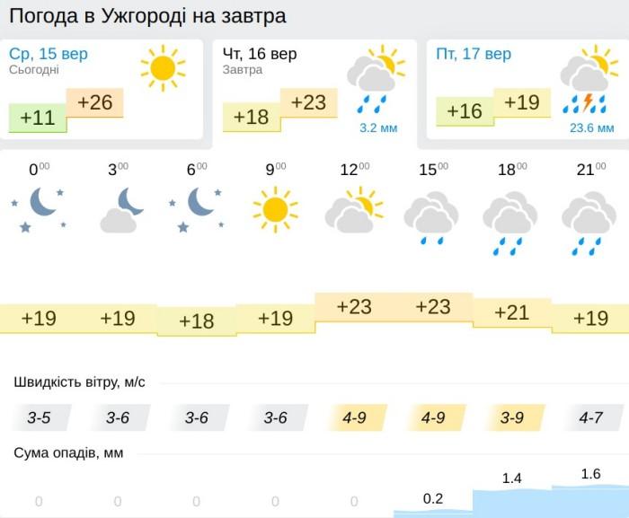 Погода в Ужгороде 16 сентября, данные: Gismeteo