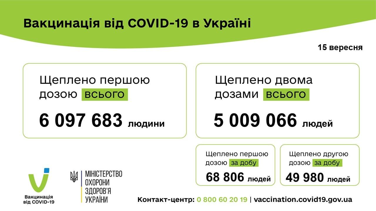 Вакцинация в Украине. Фото: Минздрав