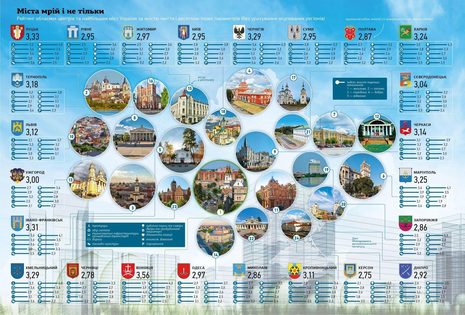 Рейтинг областных центров и крупных городов Украины, инфографика: НВ