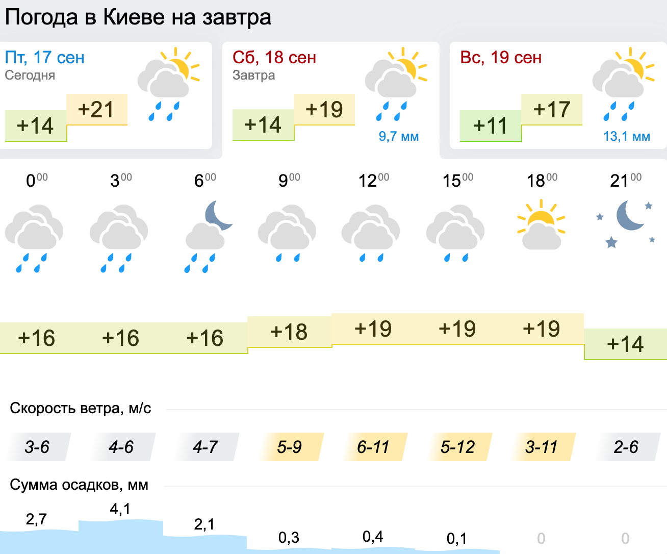 Погода в Киеве. Карта: Gismeteo