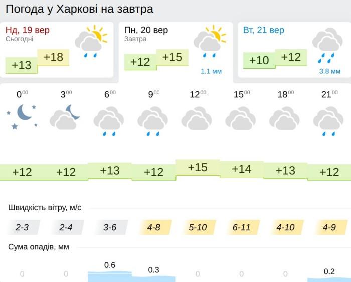 Погода в Харькове 20 сентября, данные: Gismeteo